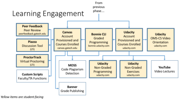 A diagram to represent learning engagement such as platforms, plugins, tools, or processes that are visible to the student.