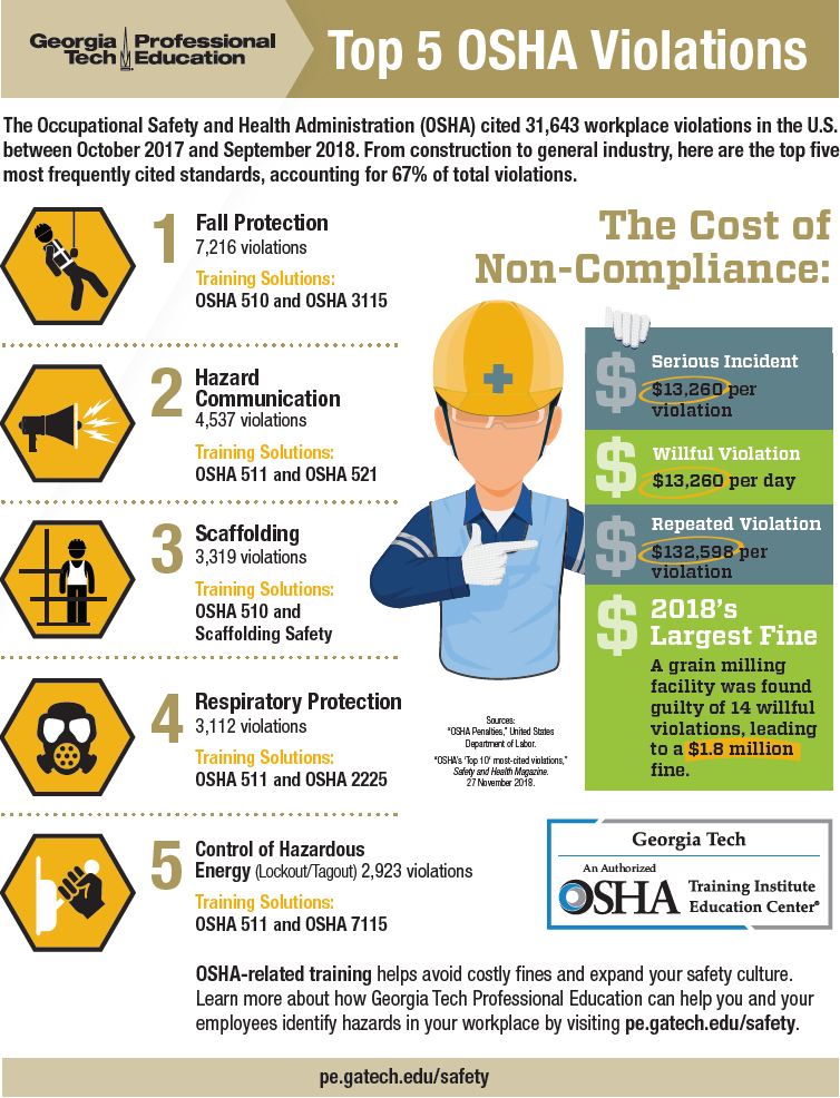 Infographic: OSHA's top 5 violations summarized in one image